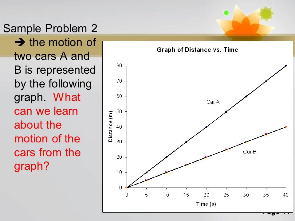 Sample Problem 2  the motion of two cars A and B is represented by the following graph.
