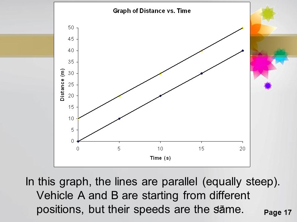 In this graph, the lines are parallel (equally steep)