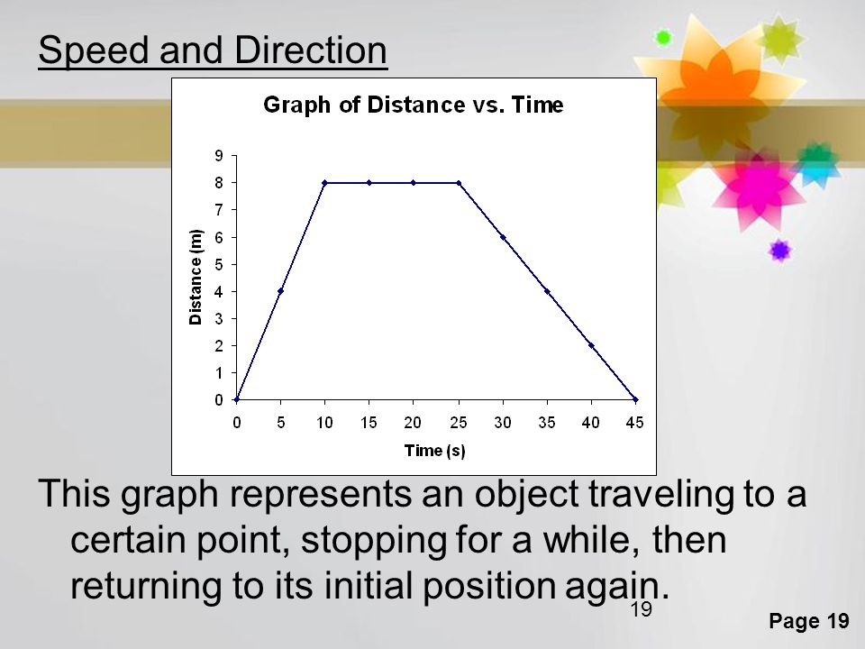 Speed and Direction This graph represents an object traveling to a certain point, stopping for a while, then returning to its initial position again.