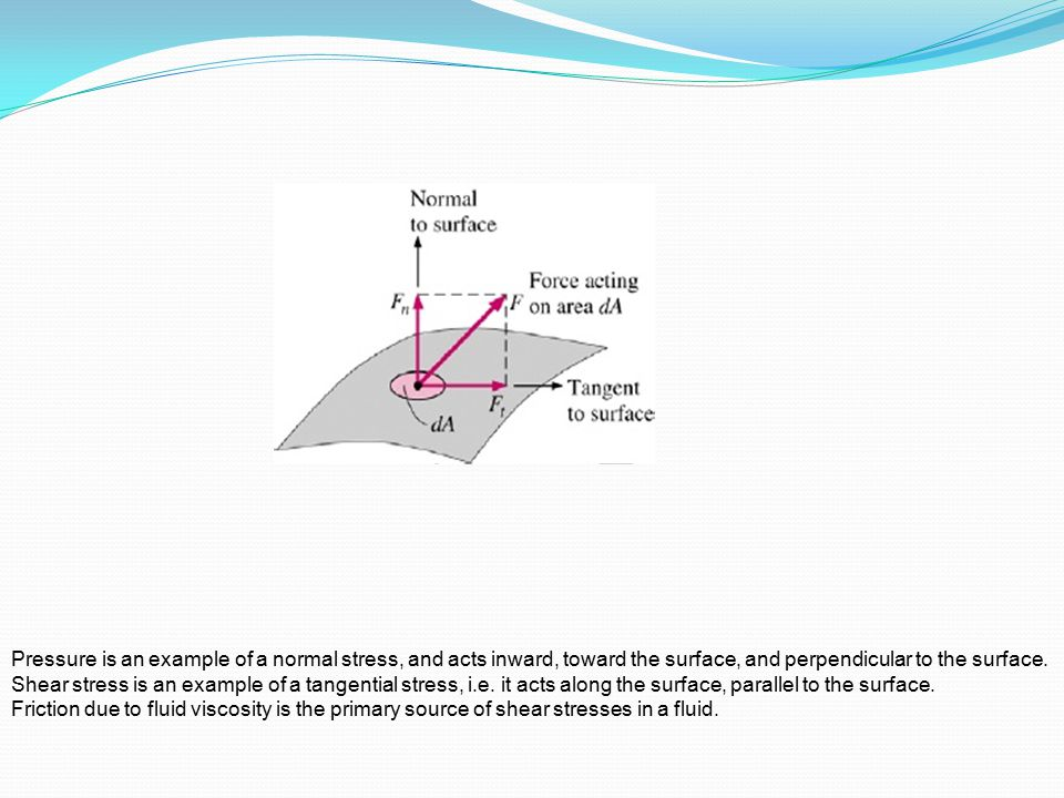Pressure is an example of a normal stress, and acts inward, toward the surface, and perpendicular to the surface.