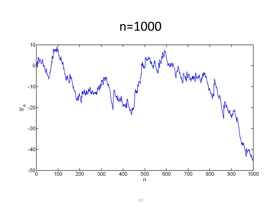 n=1000