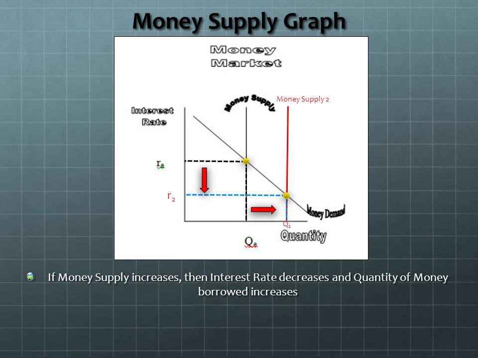 Money Supply Graph Money Supply 2. r2. Q2.