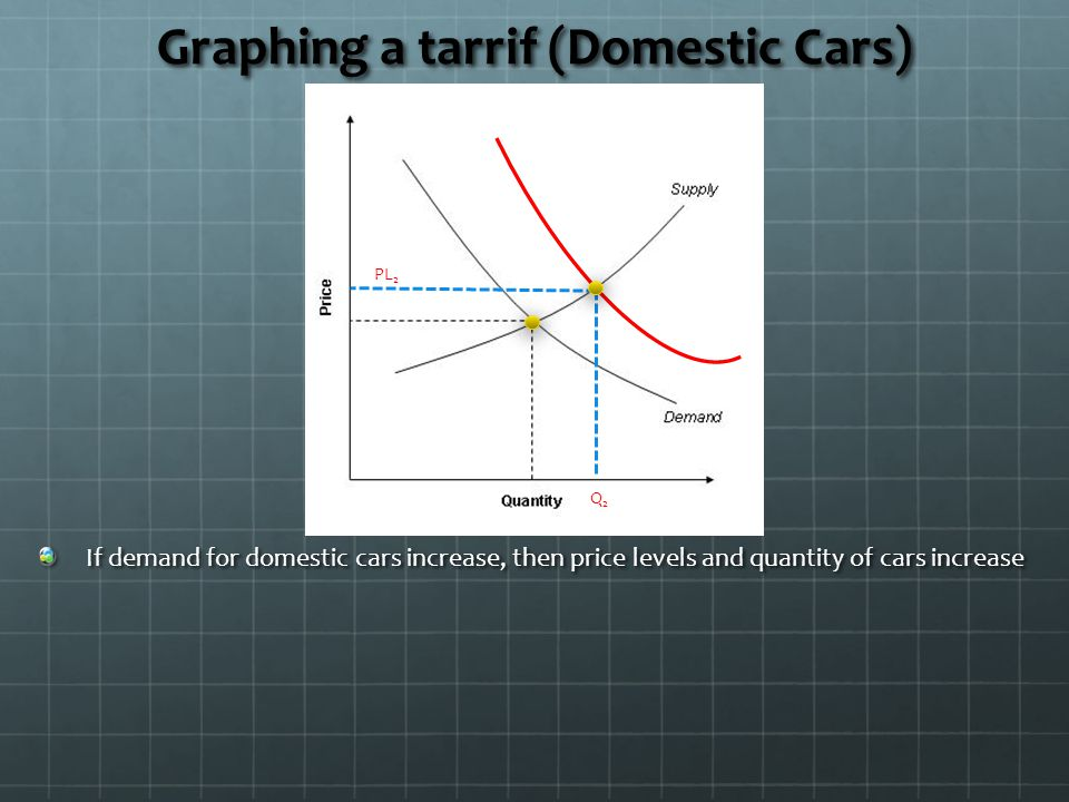 Graphing a tarrif (Domestic Cars)