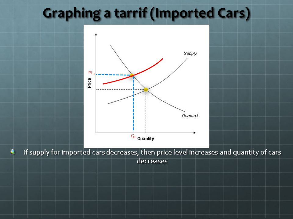 Graphing a tarrif (Imported Cars)