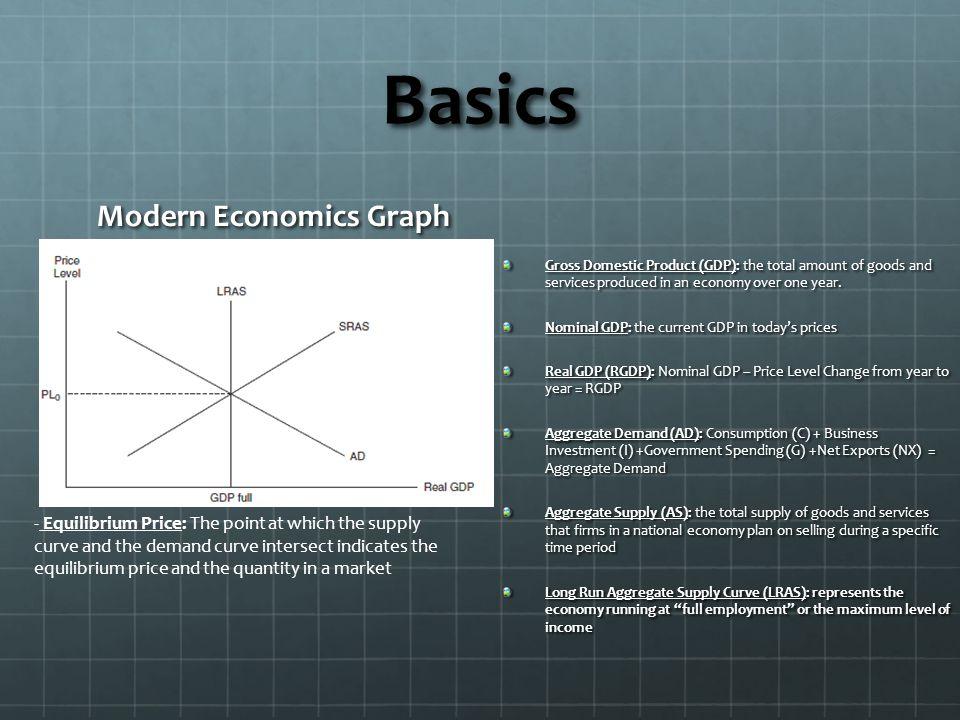 Modern Economics Graph