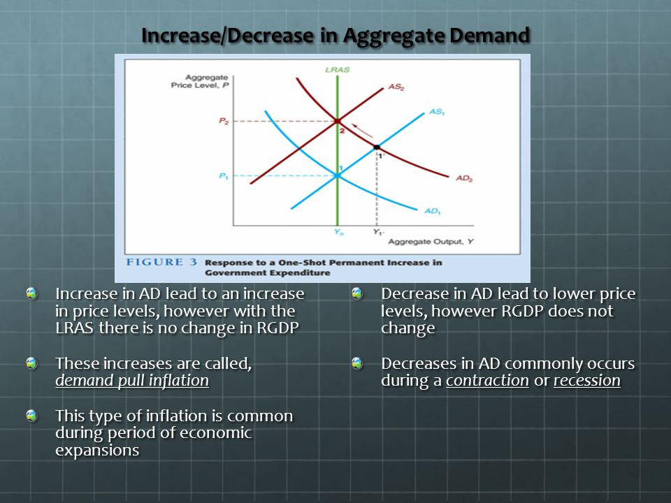 Increase/Decrease in Aggregate Demand