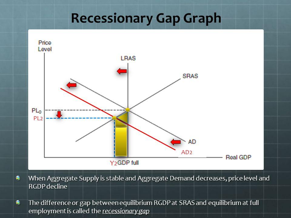 Recessionary Gap Graph