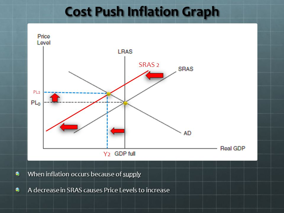causes of cost push inflation