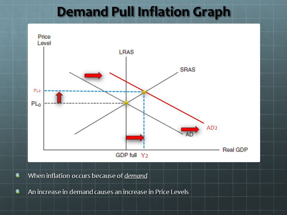 Demand Pull Inflation Graph