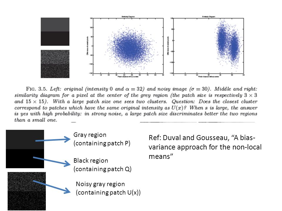 Gray region (containing patch P) Ref: Duval and Gousseau, A bias-variance approach for the non-local means