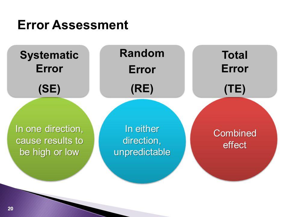 Error Assessment Random Error (RE) Systematic Error (SE) Total Error