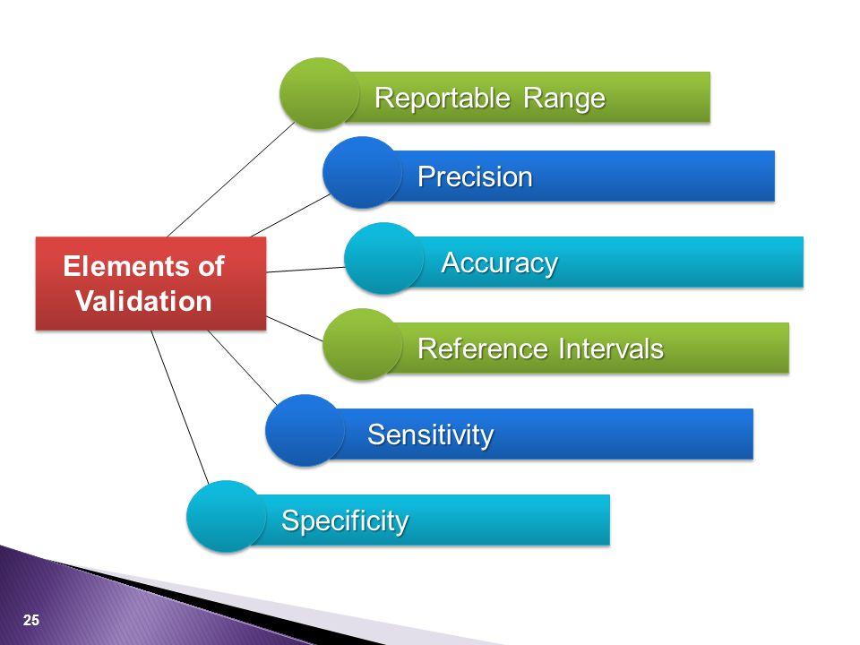Elements of Validation