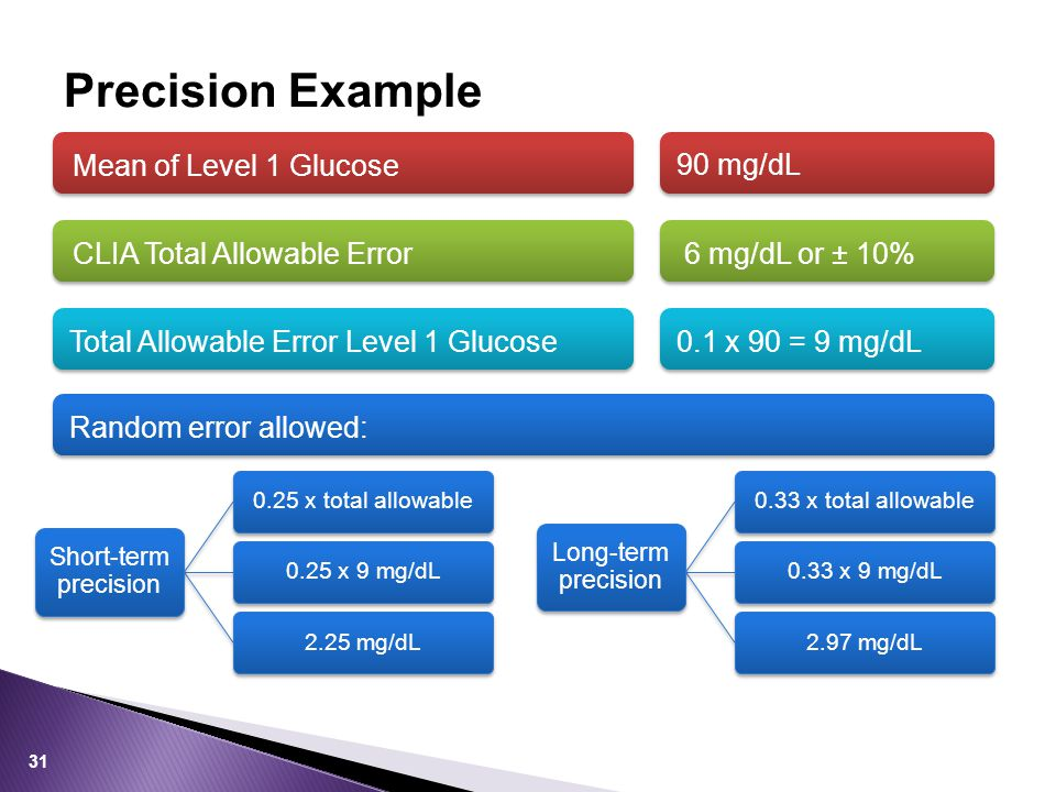 Precision Example Mean of Level 1 Glucose 90 mg/dL