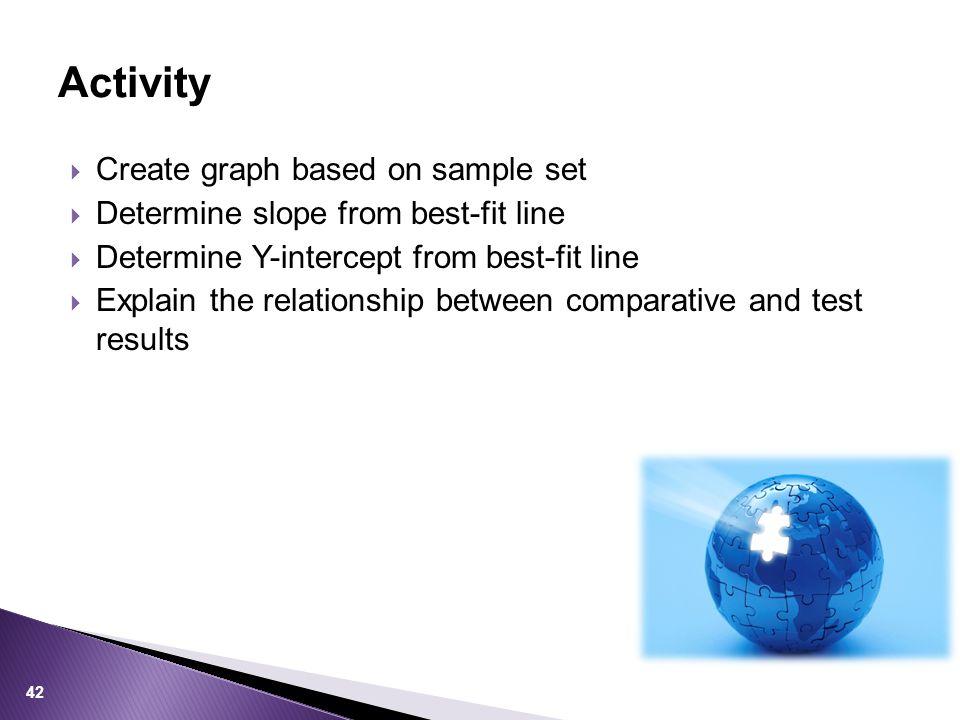 Activity Create graph based on sample set