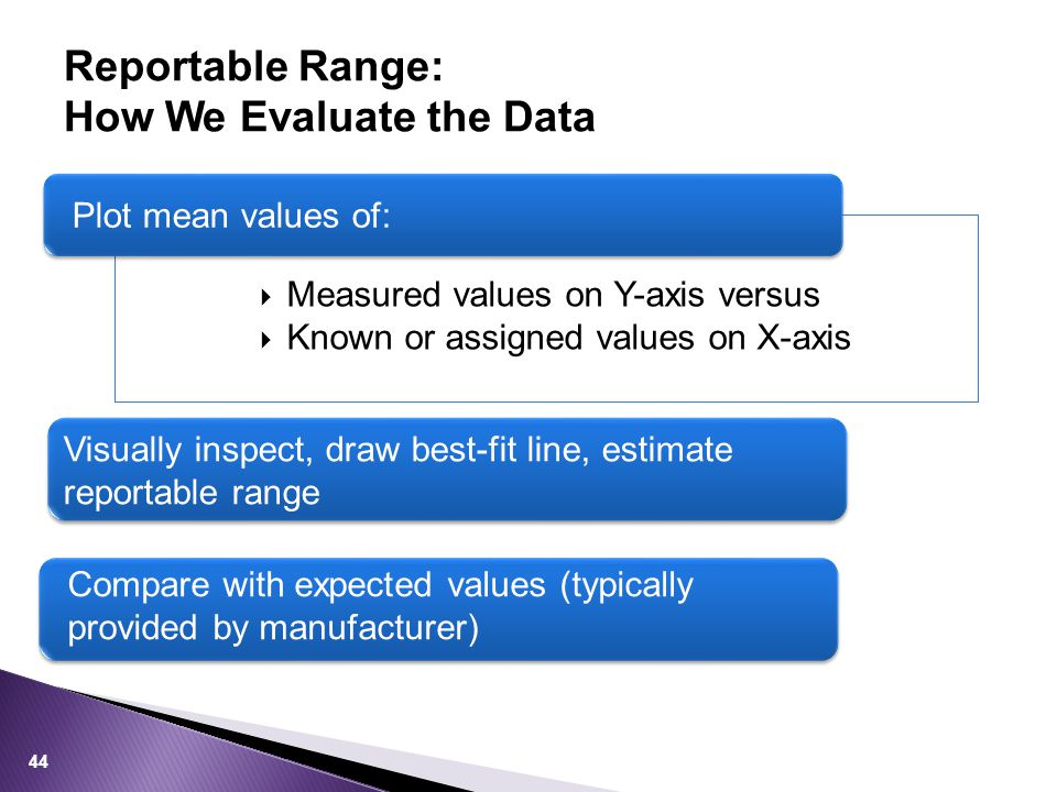 Reportable Range: How We Evaluate the Data