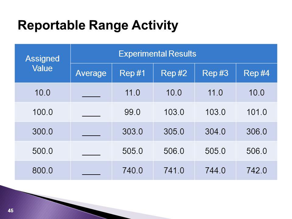 Reportable Range Activity