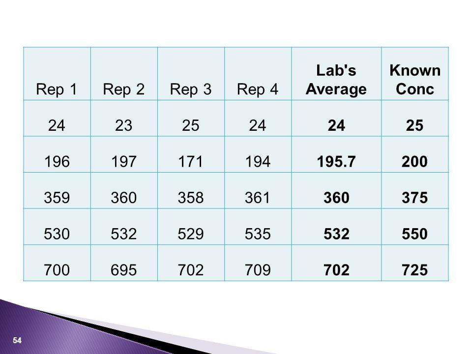 Lab s Average Known Conc 195.7 200 375 550 725