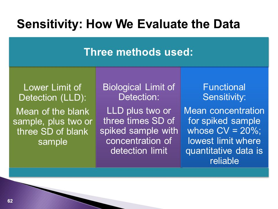 Sensitivity: How We Evaluate the Data