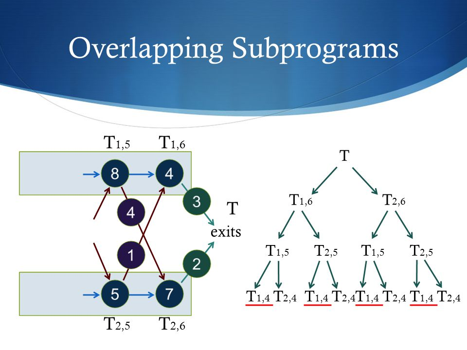 Overlapping Subprograms
