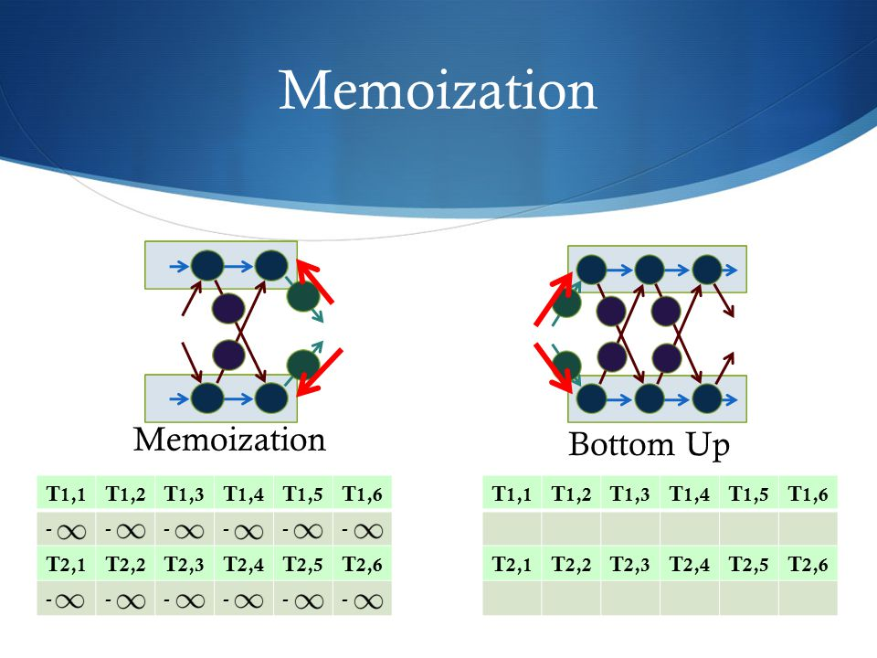 Memoization Memoization Bottom Up T1,1 T1,2 T1,3 T1,4 T1,5 T1,6 - T2,1