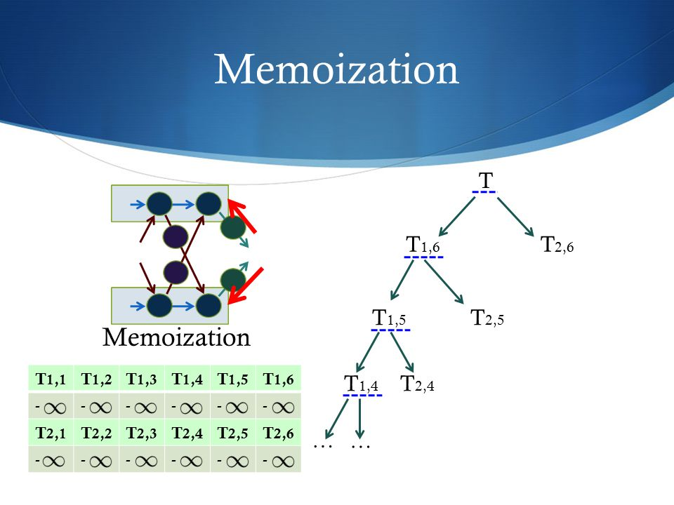 Memoization Memoization T T1,6 T2,6 T1,5 T2,5 T1,4 T2,4 … … T1,1 T1,2