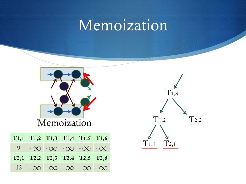 Memoization Memoization T1,3 T1,2 T2,2 T1,1 T2,1 T1,1 T1,2 T1,3 T1,4