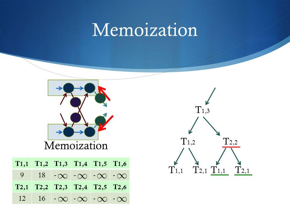 Memoization Memoization T1,3 T1,2 T2,2 T1,1 T2,1 T1,1 T2,1 T1,1 T1,2