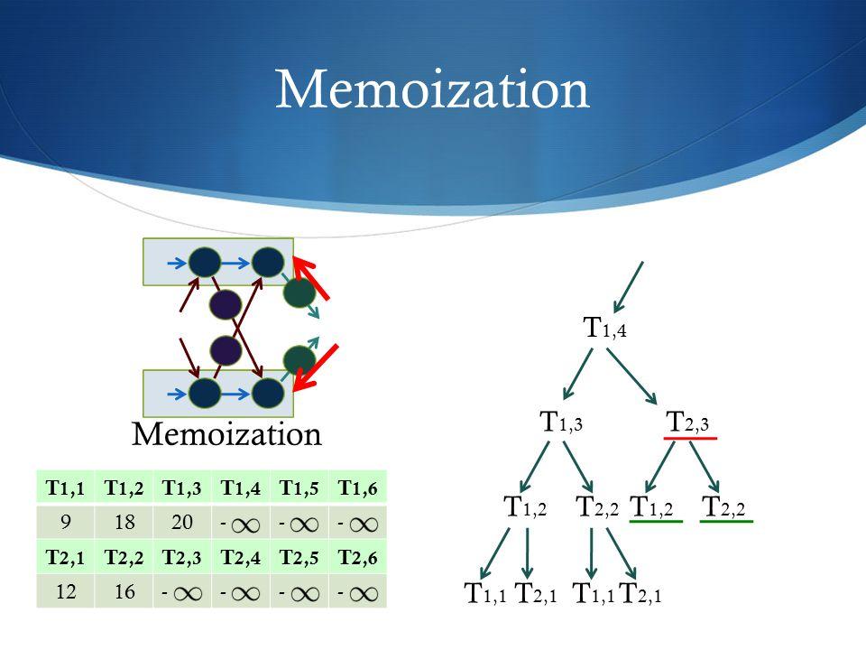 Memoization Memoization T1,4 T1,3 T2,3 T1,2 T2,2 T1,2 T2,2 T1,1 T2,1