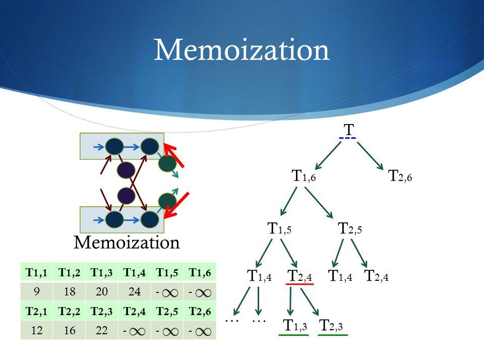 Memoization Memoization T T1,6 T2,6 T1,5 T2,5 T2,4 T1,4 T1,4 T2,4 … …