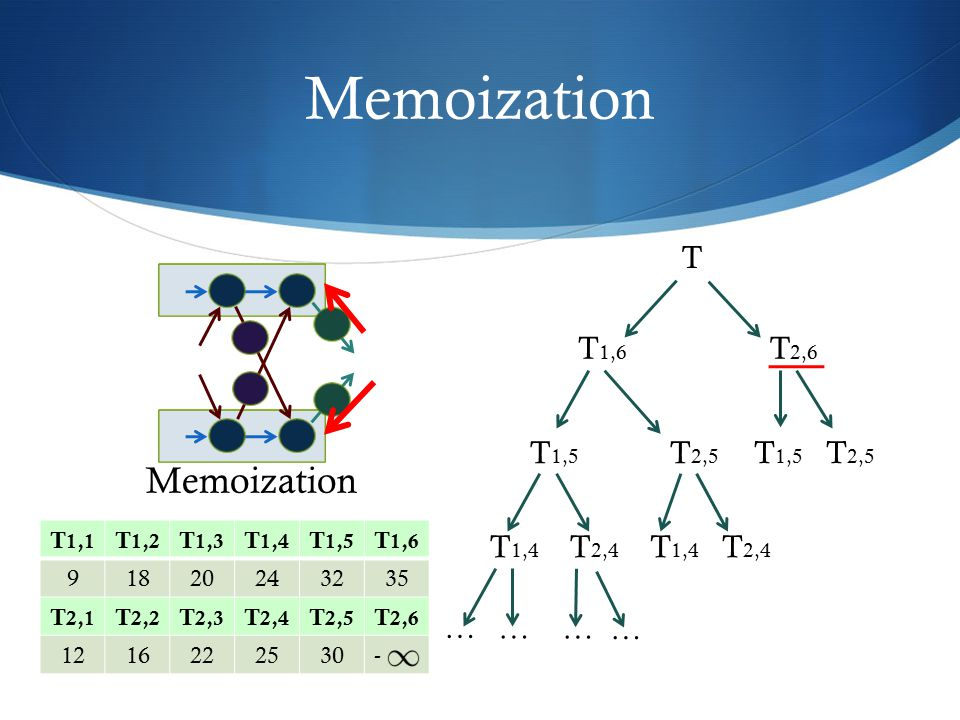 Memoization Memoization T T1,6 T2,6 T2,5 T1,5 T1,5 T2,5 T2,4 T1,4 T1,4