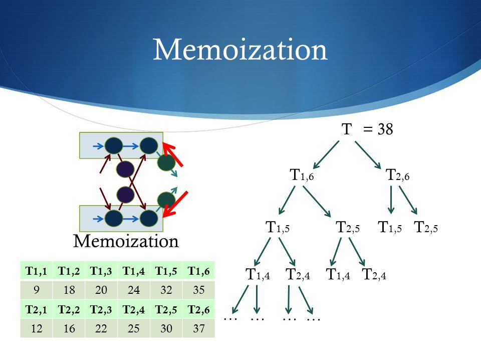Memoization Memoization T = 38 T1,6 T2,6 T2,5 T1,5 T1,5 T2,5 T2,4 T1,4