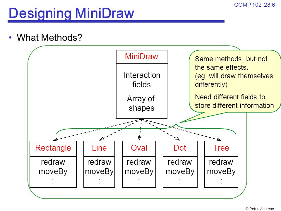 Designing MiniDraw What Methods MiniDraw Interaction fields Array of