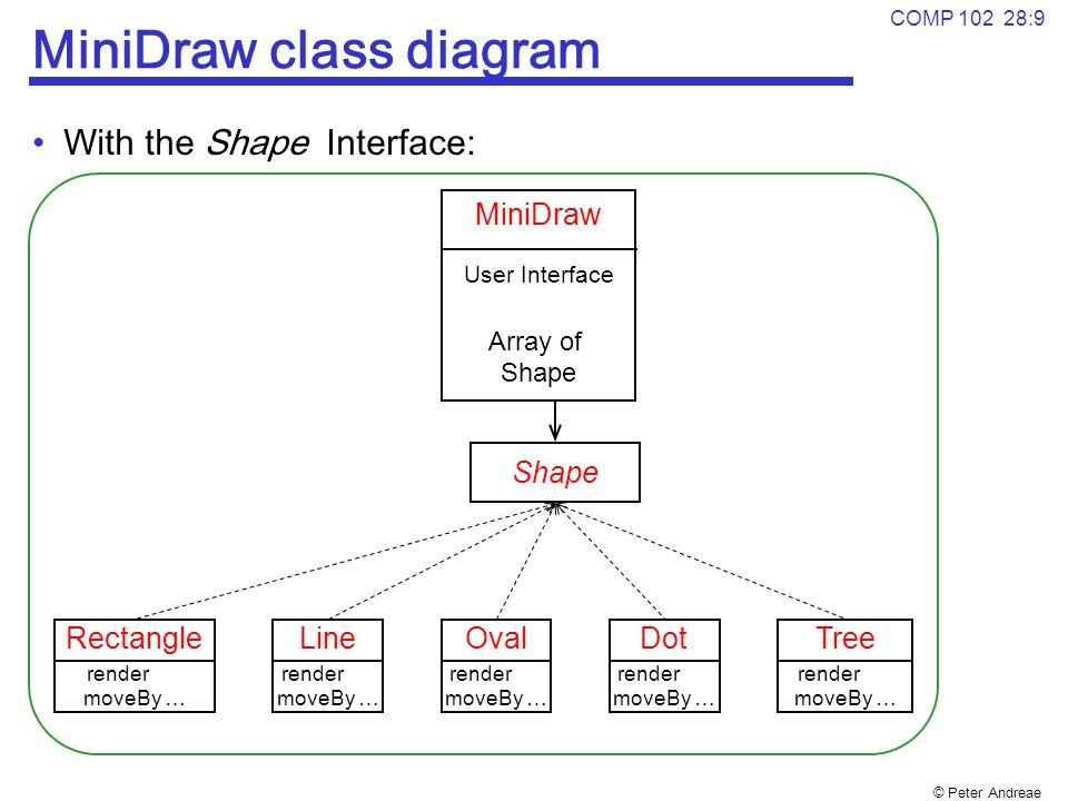 MiniDraw class diagram
