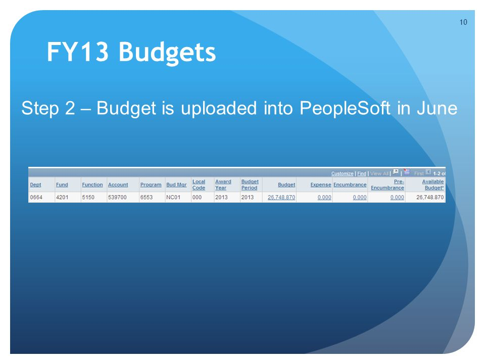 FY13 Budgets Step 2 – Budget is uploaded into PeopleSoft in June