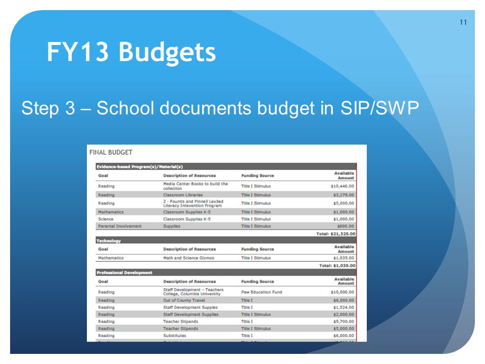 FY13 Budgets Step 3 – School documents budget in SIP/SWP