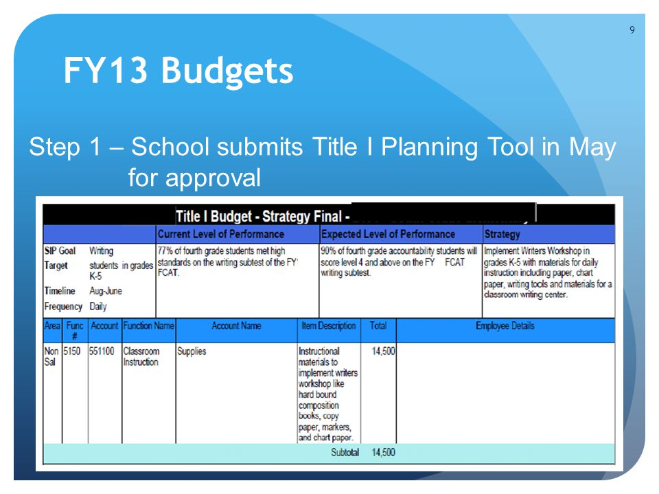 FY13 Budgets Step 1 – School submits Title I Planning Tool in May