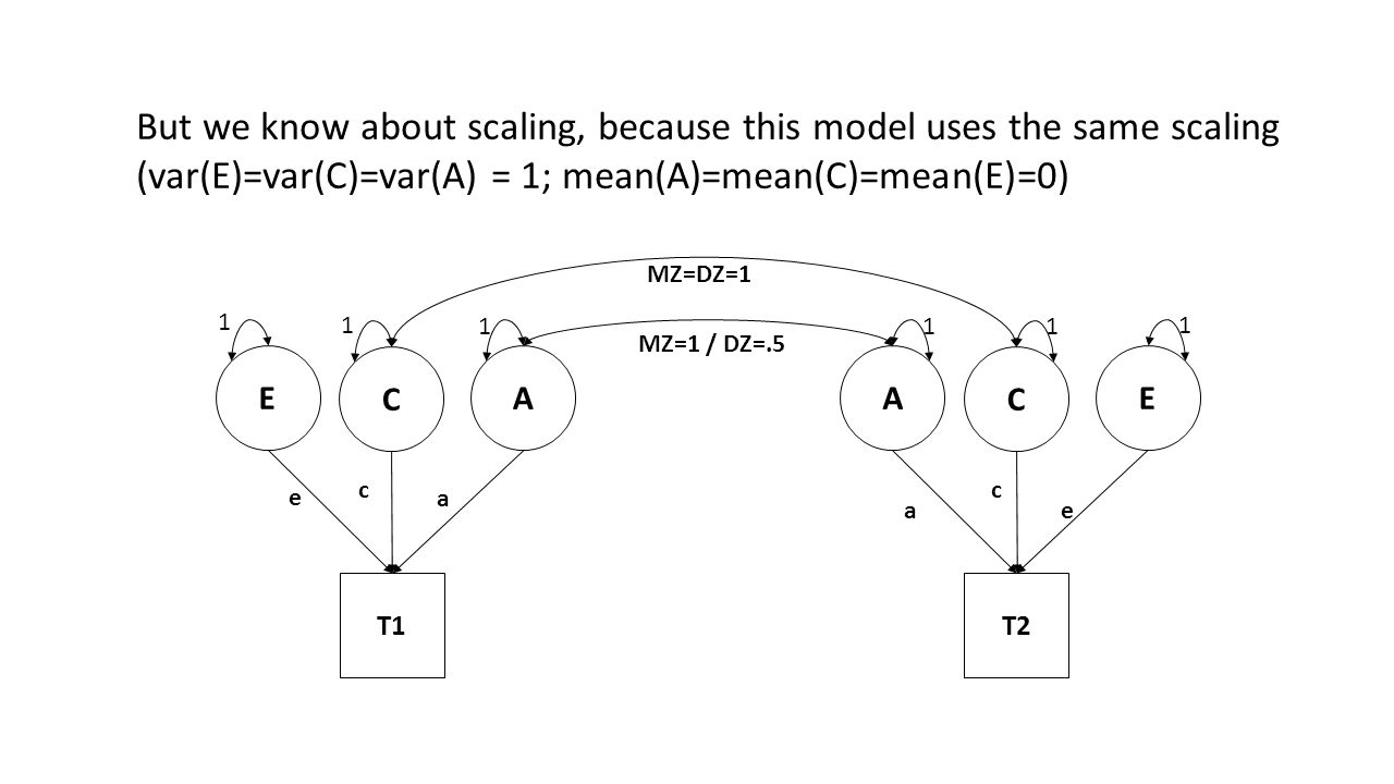 But we know about scaling, because this model uses the same scaling