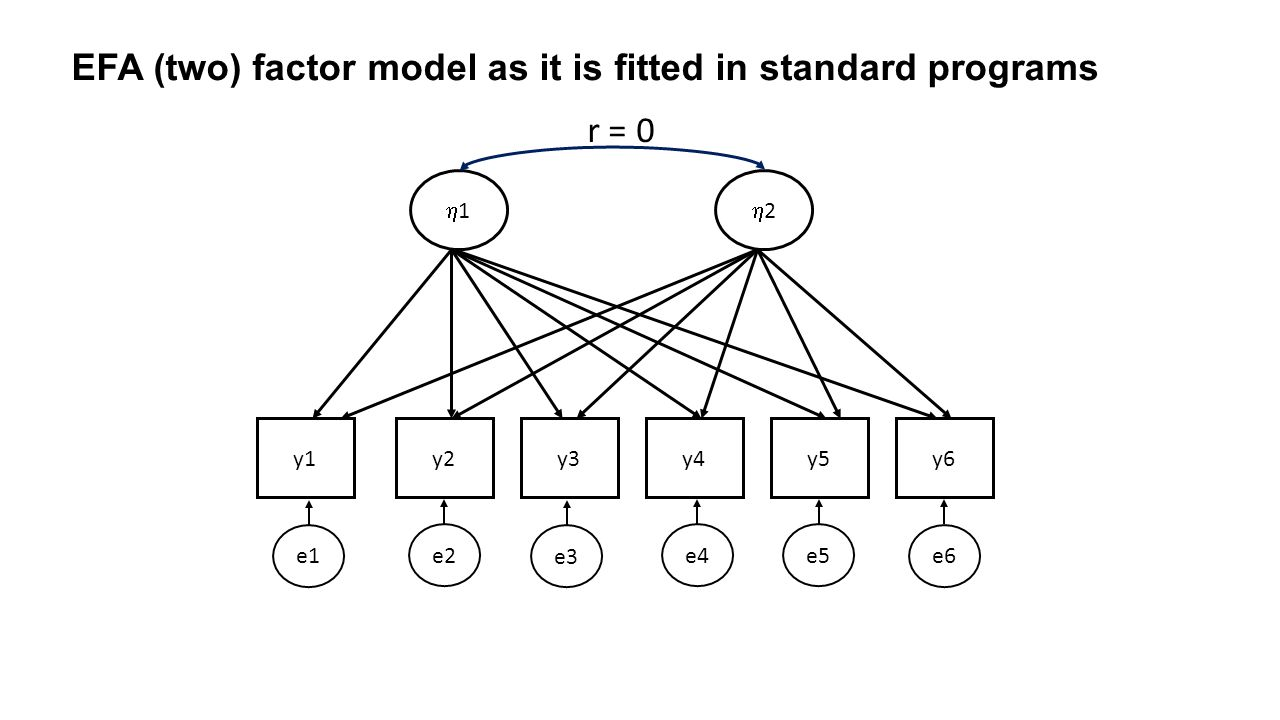 EFA (two) factor model as it is fitted in standard programs