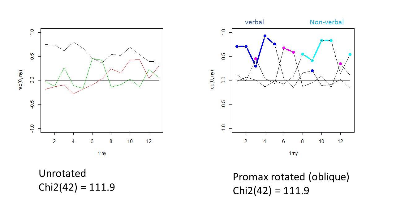 Promax rotated (oblique) Chi2(42) = 111.9