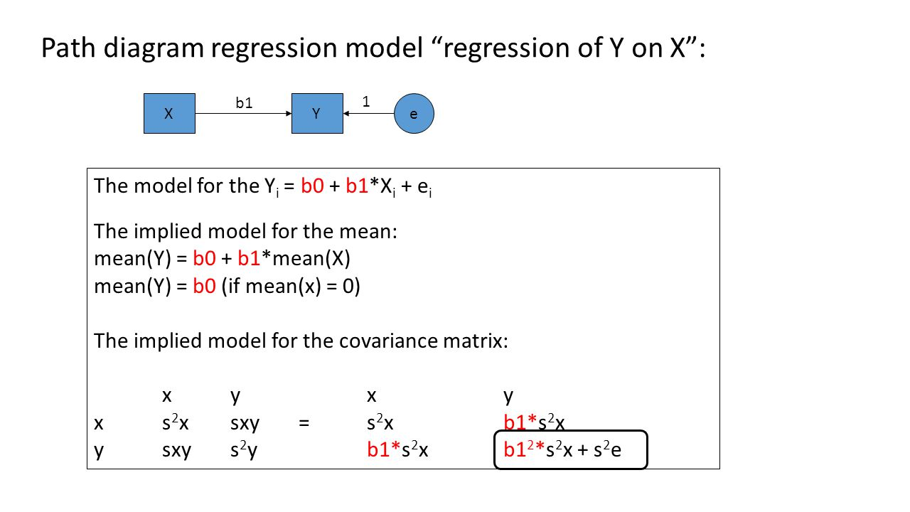 The model for the Yi = b0 + b1*Xi + ei The implied model for the mean: