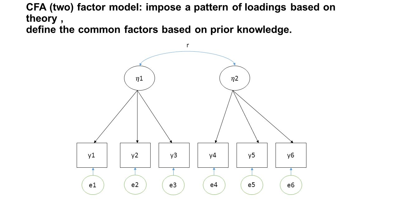 CFA (two) factor model: impose a pattern of loadings based on theory , define the common factors based on prior knowledge.