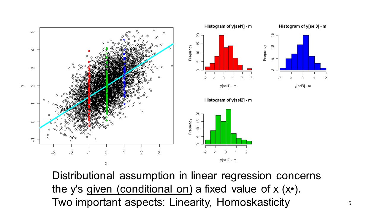 Distributional assumption in linear regression concerns