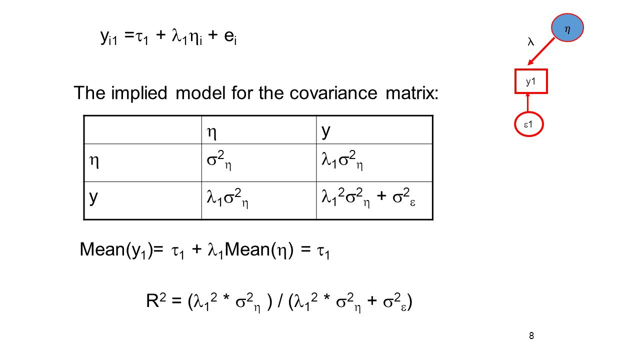 The implied model for the covariance matrix: h y s2h l1s2h