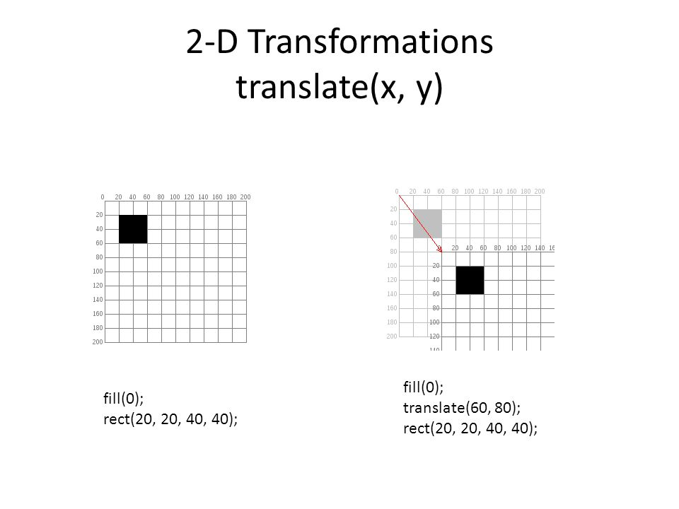2-D Transformations translate(x, y)