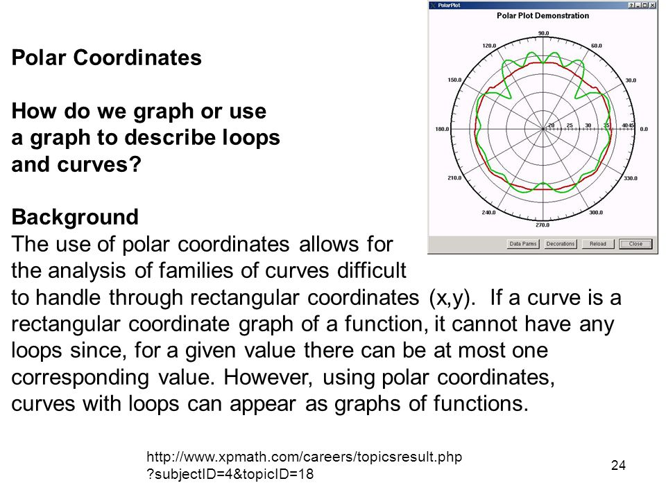 a graph to describe loops and curves Background