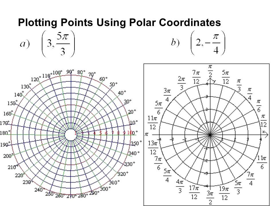 Plotting Points Using Polar Coordinates