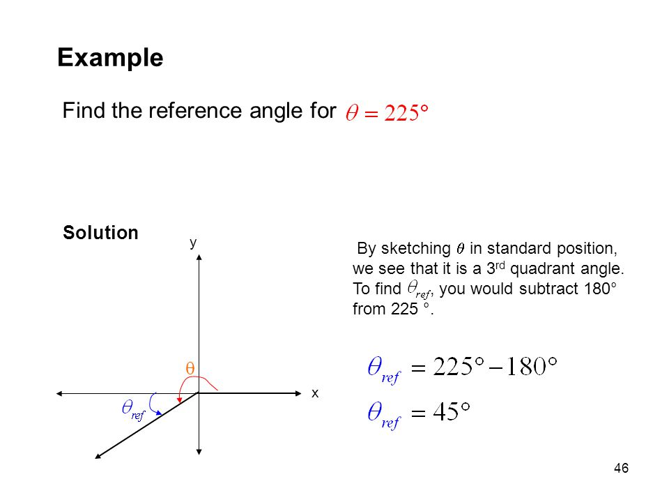 Example Find the reference angle for Solution  y