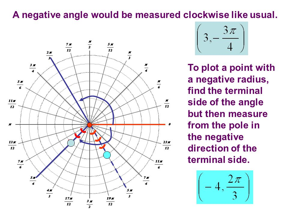 A negative angle would be measured clockwise like usual.