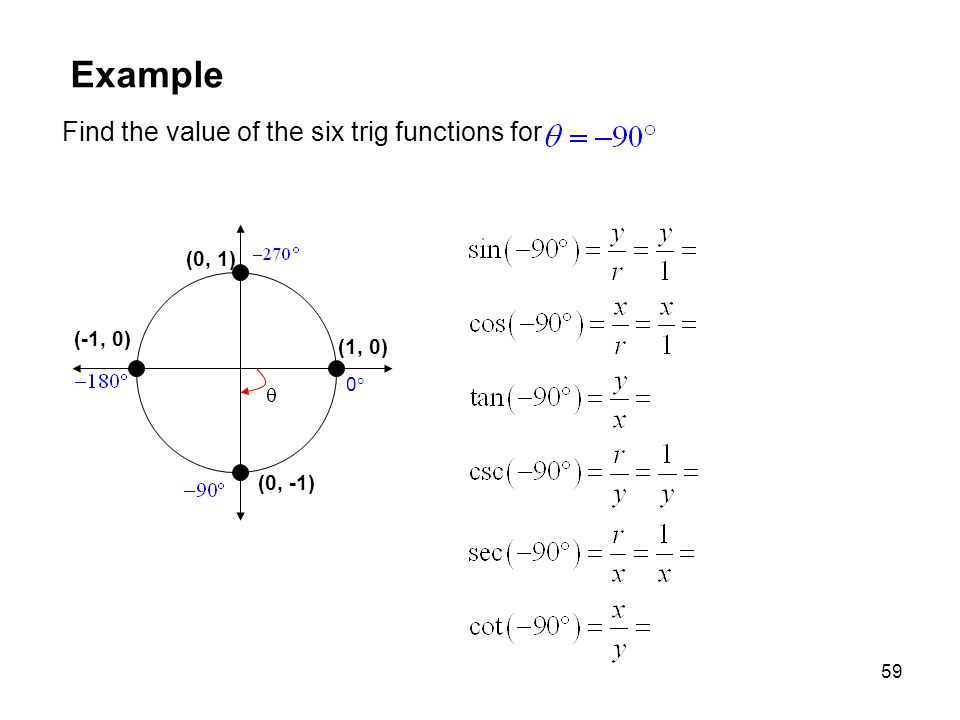Example Find the value of the six trig functions for (0, 1) (-1, 0)