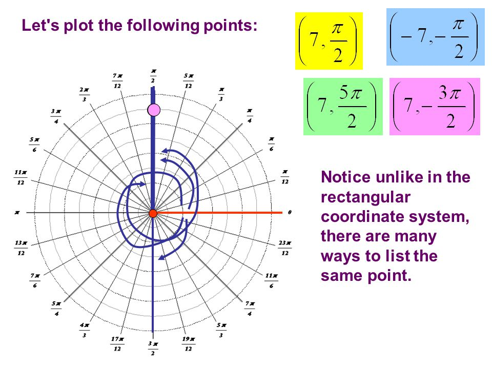 Let s plot the following points: